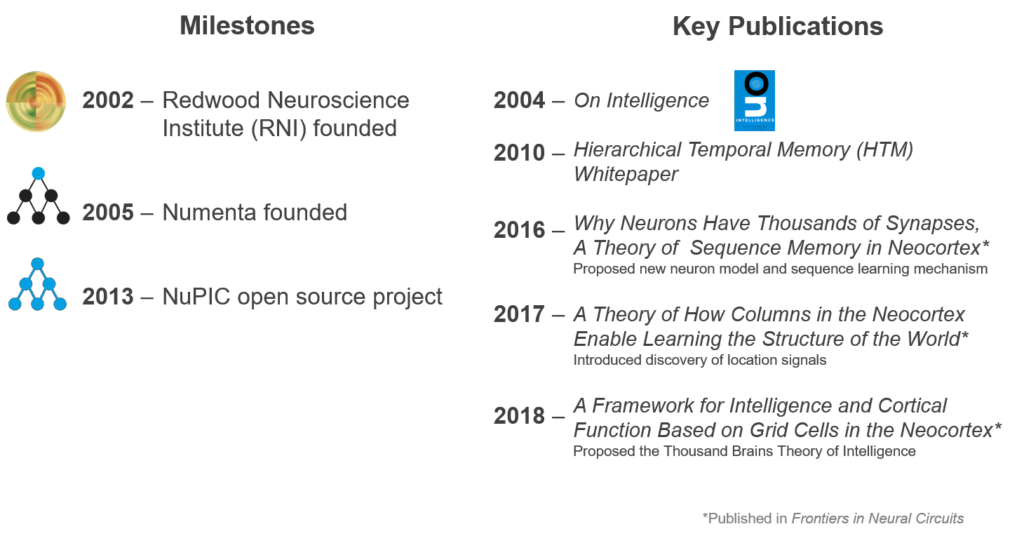 Numenta | Where Neuroscience Meets Machine Intelligence