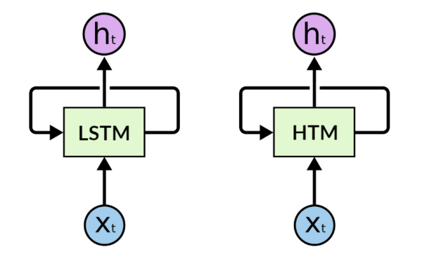 Figure 2. Comparison of RNNs and HTMs
