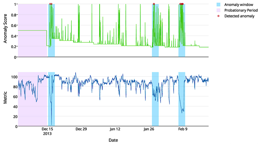 NAB - A Benchmark for Streaming Anomaly Detection