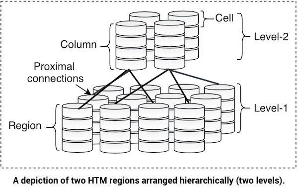 Neuromorphic Architecture for the Hierarchical Temporal Memory