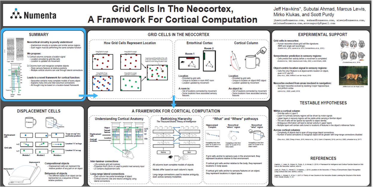SfN 2018: Grid Cells in the Neocortex, a Framework for Cortical Computation